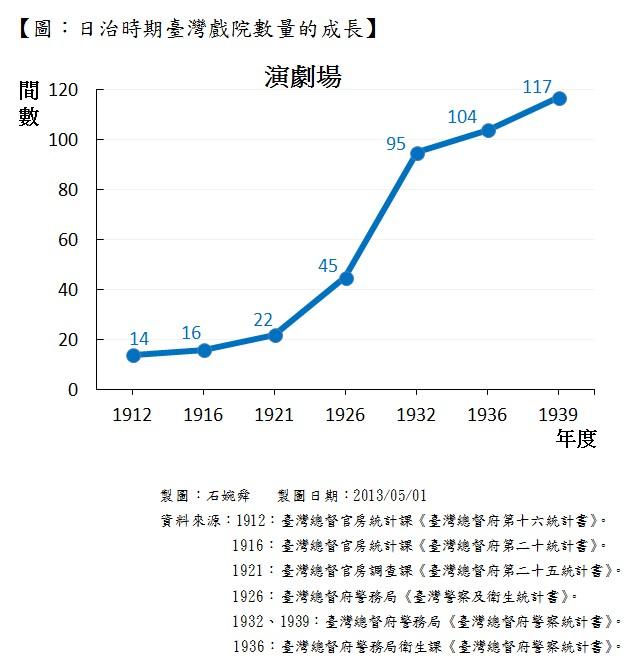圖:日治時期臺灣戲院數量的成長